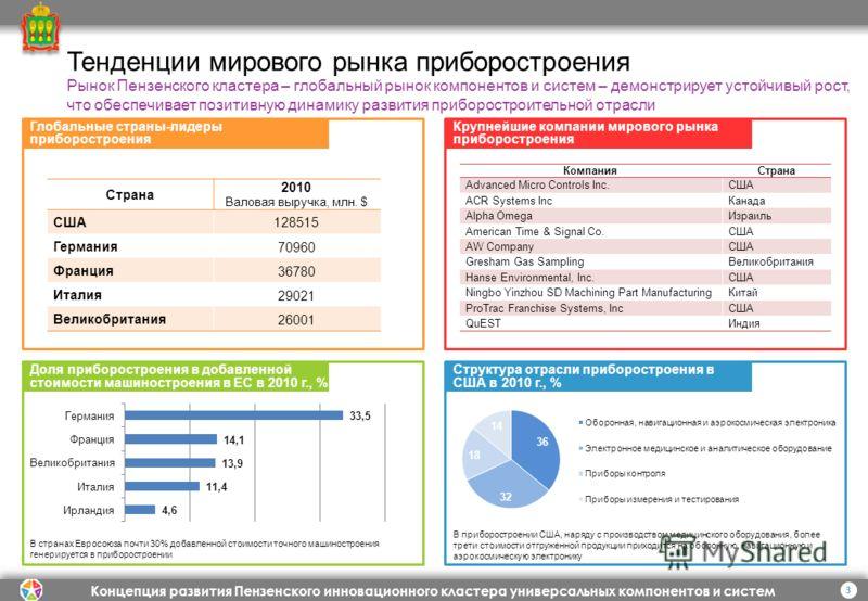 Концепция развития Пензенского инновационного кластера универсальных компонентов и систем 3 Тенденции мирового рынка приборостроения Доля приборостроения в добавленной стоимости машиностроения в ЕС в 2010 г., % Структура отрасли приборостроения в США