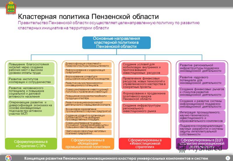 Концепция развития Пензенского инновационного кластера универсальных компонентов и систем Правительство Пензенской области осуществляет целенаправленную политику по развитию кластерных инициатив на территории области 5 Кластерная политика Пензенской