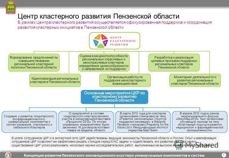 Концепция развития Пензенского инновационного кластера универсальных компонентов и систем 6 Центр кластерного развития Пензенской области В рамках Центра кластерного развития осуществляется сфокусированная поддержка и координация развития кластерных