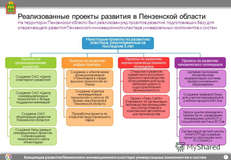 Концепция развития Пензенского инновационного кластера универсальных компонентов и систем 7 Реализованные проекты развития в Пензенской области Некоторые проекты по развитию кластера, реализованные за последние 5 лет Создание и обеспечение функционир