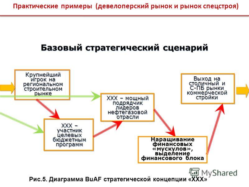 Базовый стратегический сценарий Базовый стратегический сценарий Крупнейший игрок на региональном строительном рынке XXX – участник целевых бюджетным программ XXX – мощный подрядчик лидеров нефтегазовой отрасли Выход на столичный и С-ПБ рынки коммерче