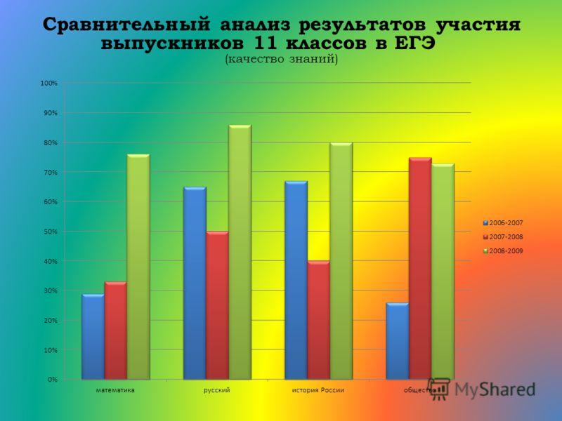 Сравнительный анализ результатов участия выпускников 11 классов в ЕГЭ (качество знаний)