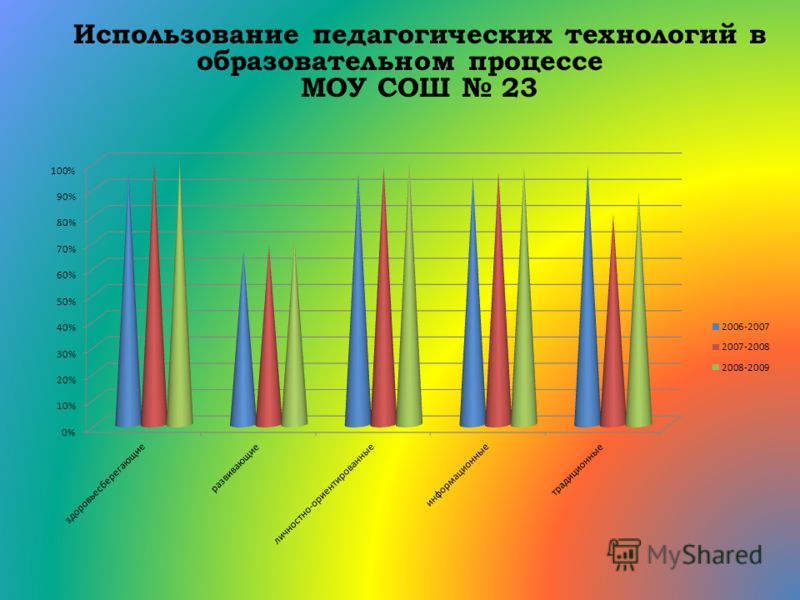 Использование педагогических технологий в образовательном процессе МОУ СОШ 23