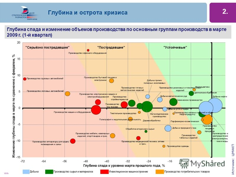 www.csr-nw.ru Глубина и острота кризиса 2. Глубина спада и изменение объемов производства по основным группам производств в марте 2009 г. (1-й квартал) Источник: ЦМАКП