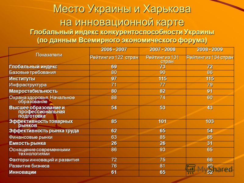 6 Место Украины и Харькова на инновационной карте Глобальный индекс конкурентоспособности Украины (по данным Всемирного экономического форума) Показатели 2006 - 2007 2007 - 2008 2008 - 2009 Рейтинг из 122 стран Рейтинг из 131 стран Рейтинг из 134 стр
