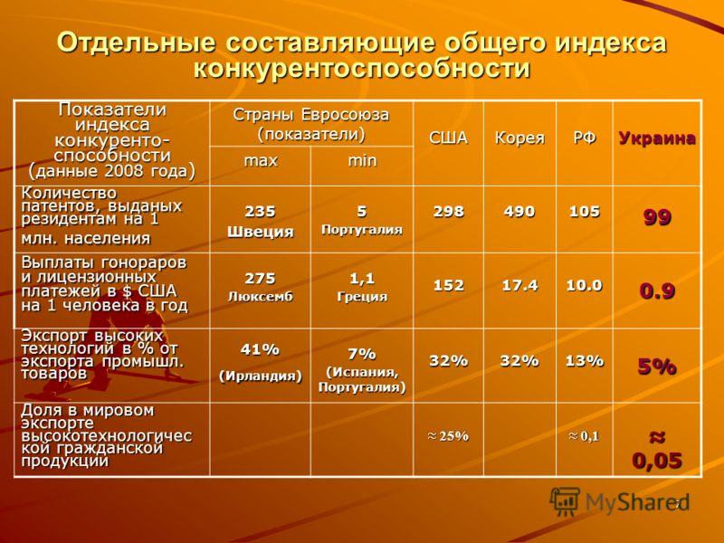 7 Отдельные составляющие общего индекса конкурентоспособности Показатели индекса конкуренто- способности ( данные 2008 года ) Страны Евросоюза (показатели) СШАКореяРФ Украина maxmin Количество патентов, выданых резидентам на 1 млн. населения 235Швеци