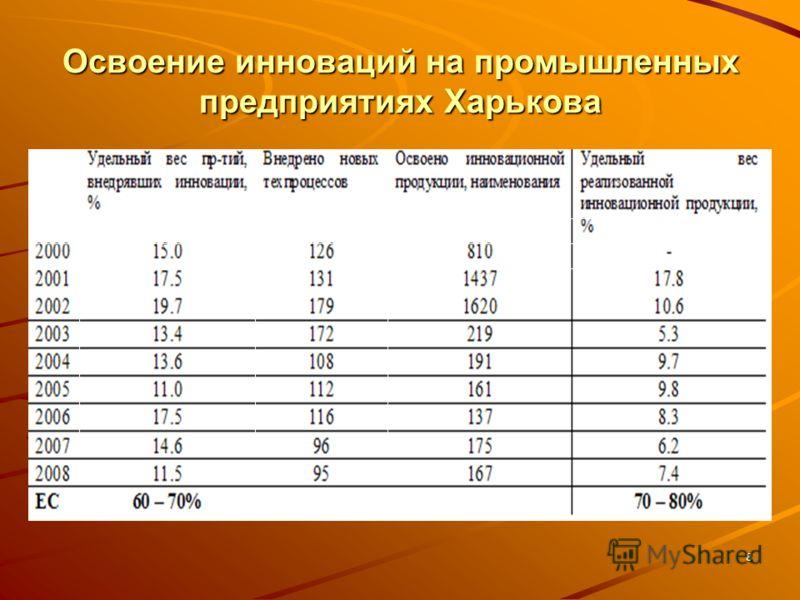 8 Освоение инноваций на промышленных предприятиях Харькова