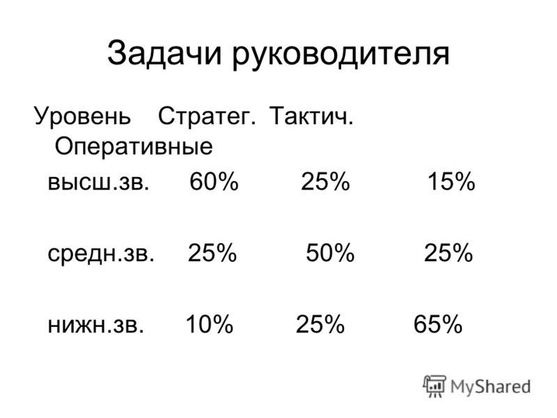 Задачи руководителя Уровень Стратег. Тактич. Оперативные высш.зв. 60% 25% 15% средн.зв. 25% 50% 25% нижн.зв. 10% 25% 65%