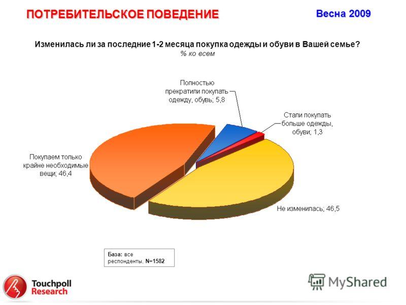 Изменилась ли за последние 1-2 месяца покупка одежды и обуви в Вашей семье? % ко всем База: все респонденты, N=1582 ПОТРЕБИТЕЛЬСКОЕ ПОВЕДЕНИЕ Весна 2009