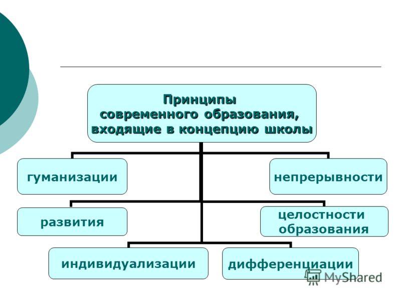 Принципы современного образования, входящие в концепцию школы гуманизацииразвитияиндивидуализациинепрерывностидифференциации целостности образования