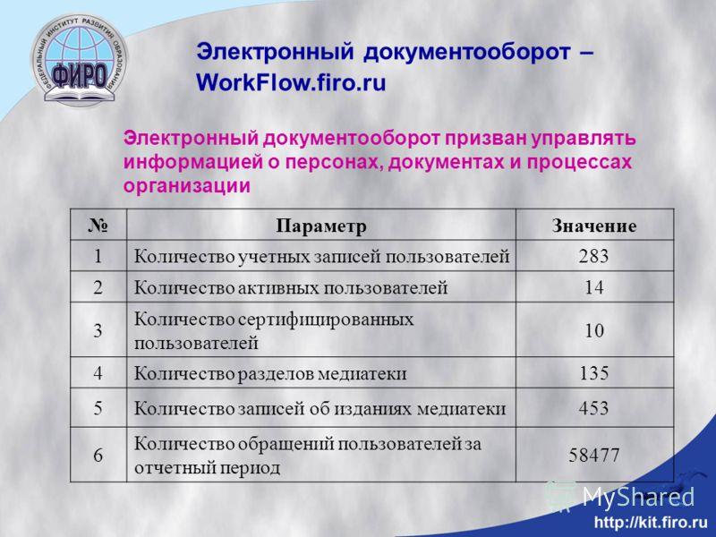 Электронный документооборот – WorkFlow.firo.ru ПараметрЗначение 1Количество учетных записей пользователей283 2Количество активных пользователей14 3 Количество сертифицированных пользователей 10 4Количество разделов медиатеки135 5Количество записей об