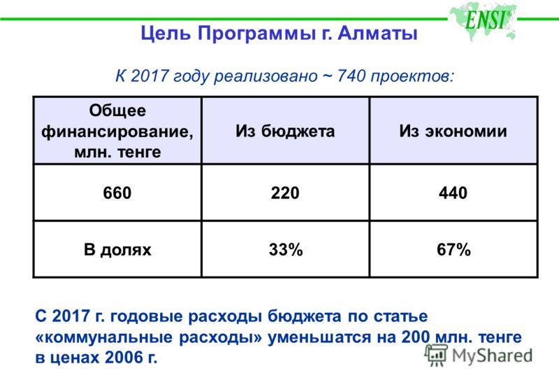 Программа Энергосбережения для муниципальных зданий г. Алматы Программа на 2007 - 2016 гг. Утверждена Городским Советом в июне 2007 г. Ожидаемые результаты: Энергорасходы городского бюджета будут снижены на 25 % Программа на 2007 - 2016 гг. Утвержден