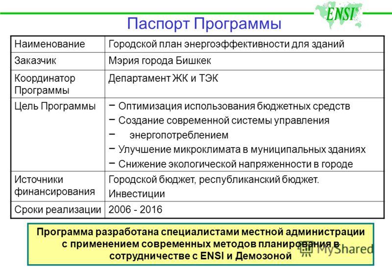 Концепция Программы Энергосбережения Утверждена постановлением Мэра г. Бишкек в 2005 г. Основные положения Концепции: Реализация проектов на основе энергетических аудитов, выполненных на профессиональной основе; Приемлемый срок окупаемости проектов –