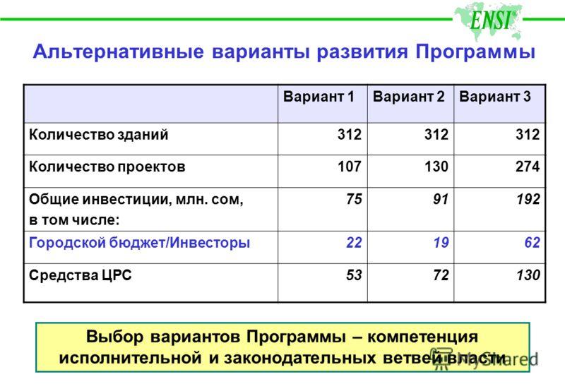 Паспорт Программы НаименованиеГородской план энергоэффективности для зданий ЗаказчикМэрия города Бишкек Координатор Программы Департамент ЖК и ТЭК Цель Программы Оптимизация использования бюджетных средств Создание современной системы управления энер