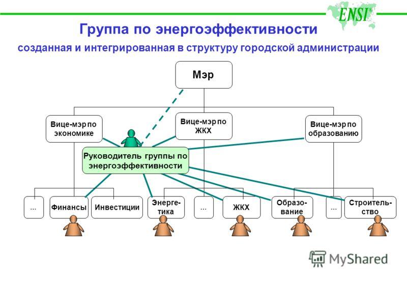 Подходы ENSI к созданию МПЭЭ Муниципальная Программа по Энергоэффективности (МПЭЭ) Создание базы данных по всем зданиям Внедрение новых методов Эксплуатации и обслуживания Разработка плана устранения барьеров Реализация Демопроектов Создание Системы
