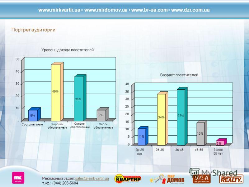 Рекламный отдел:sales@mirkvartir.ua т./ф.: (044) 206-5604sales@mirkvartir.ua Портрет аудитории www.mirkvartir.ua www.mirdomov.ua www.br-ua.com www.dzr.com.ua 0 5 10 15 20 25 30 35 40 До 25 лет 26-3536-4546-55более 55 лет 37% 34% 11% 15% 3%3% Возраст