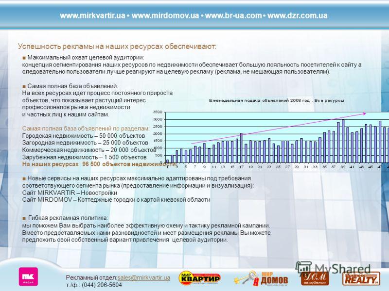Рекламный отдел:sales@mirkvartir.ua т./ф.: (044) 206-5604sales@mirkvartir.ua Успешность рекламы на наших ресурсах обеспечивают: Максимальный охват целевой аудитории: концепция сегментирования наших ресурсов по недвижимости обеспечивает большую лояльн