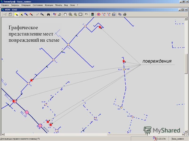 повреждения Графическое представление мест повреждений на схеме