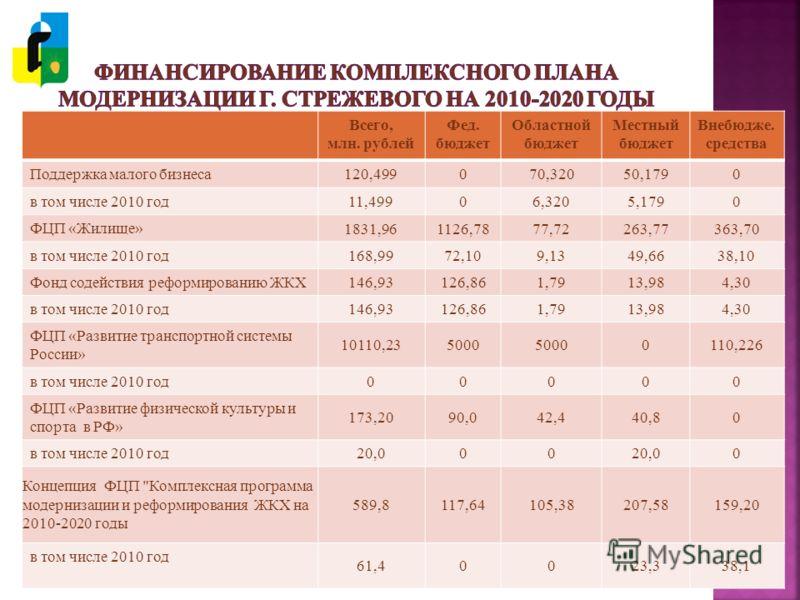 Всего, млн. рублей Фед. бюджет Областной бюджет Местный бюджет Внебюдже. средства Поддержка малого бизнеса 120,499070,32050,1790 в том числе 2010 год 11,49906,3205,1790 ФЦП «Жилище» 1831,961126,7877,72263,77363,70 в том числе 2010 год 168,9972,109,13