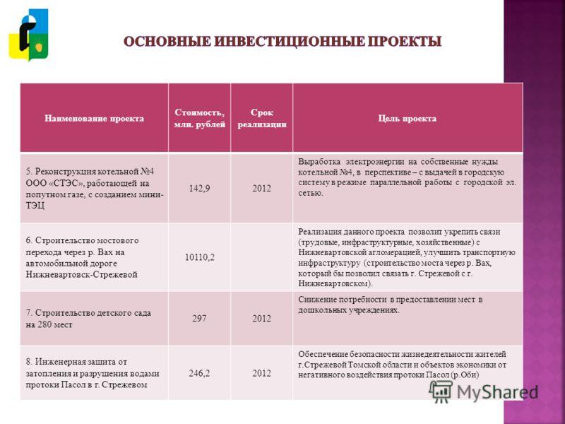 Наименование проекта Стоимость, млн. рублей Срок реализации Цель проекта 5. Реконструкция котельной 4 ООО «СТЭС», работающей на попутном газе, с созданием мини- ТЭЦ 142,92012 Выработка электроэнергии на собственные нужды котельной 4, в перспективе –