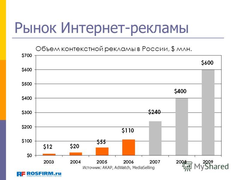 Рынок Интернет-рекламы Источник: АКАР, AdWatch, MediaSelling Объем контекстной рекламы в России, $ млн.