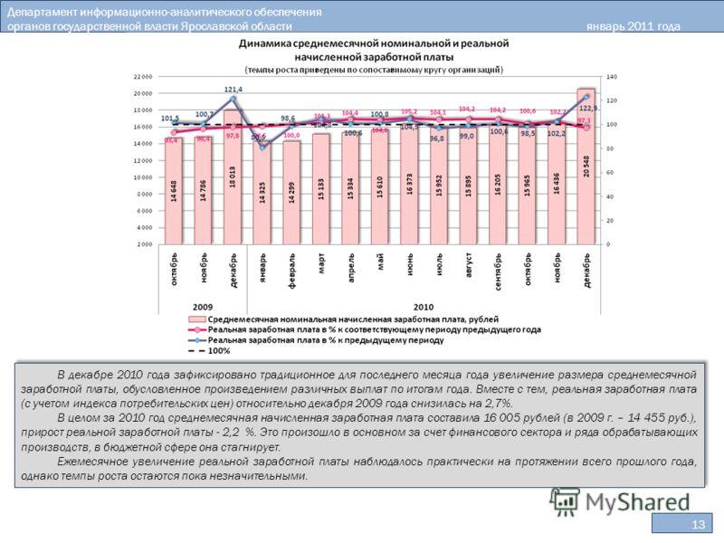 Департамент информационно-аналитического обеспечения органов государственной власти Ярославской областиянварь 2011 года 13 В декабре 2010 года зафиксировано традиционное для последнего месяца года увеличение размера среднемесячной заработной платы, о