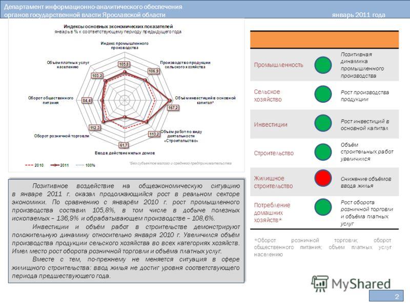 2 Департамент информационно-аналитического обеспечения органов государственной власти Ярославской областиянварь 2011 года Позитивное воздействие на общеэкономическую ситуацию в январе 2011 г. оказал продолжающийся рост в реальном секторе экономики. П