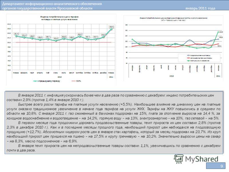 9 Департамент информационно-аналитического обеспечения органов государственной власти Ярославской областиянварь 2011 года В январе 2011 г. инфляция ускорилась более чем в два раза по сравнению с декабрем: индекс потребительских цен составил 2,9% (про