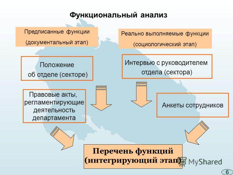 Перечень функций (интегрирующий этап) Функциональный анализ Предписанные функции (документальный этап) Реально выполняемые функции (социологический этап) Положение об отделе (секторе) Правовые акты, регламентирующие деятельность департамента Интервью