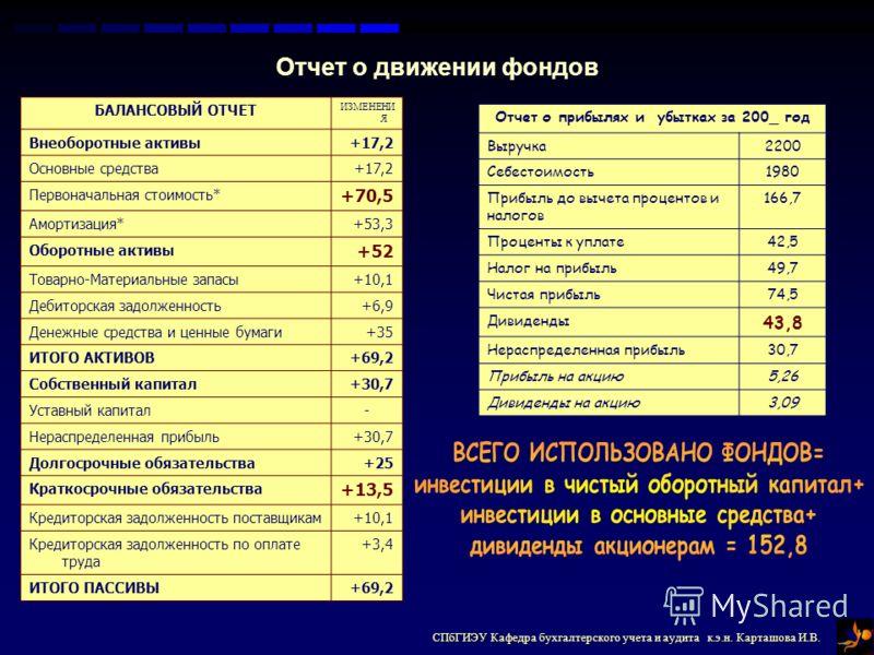 СПбГИЭУ Кафедра бухгалтерского учета и аудита к.э.н. Карташова И.В. Отчет о движении фондов БАЛАНСОВЫЙ ОТЧЕТ ИЗМЕНЕНИ Я Внеоборотные активы+17,2 Основные средства+17,2 Первоначальная стоимость* +70,5 Амортизация*+53,3 Оборотные активы +52 Товарно-Мат