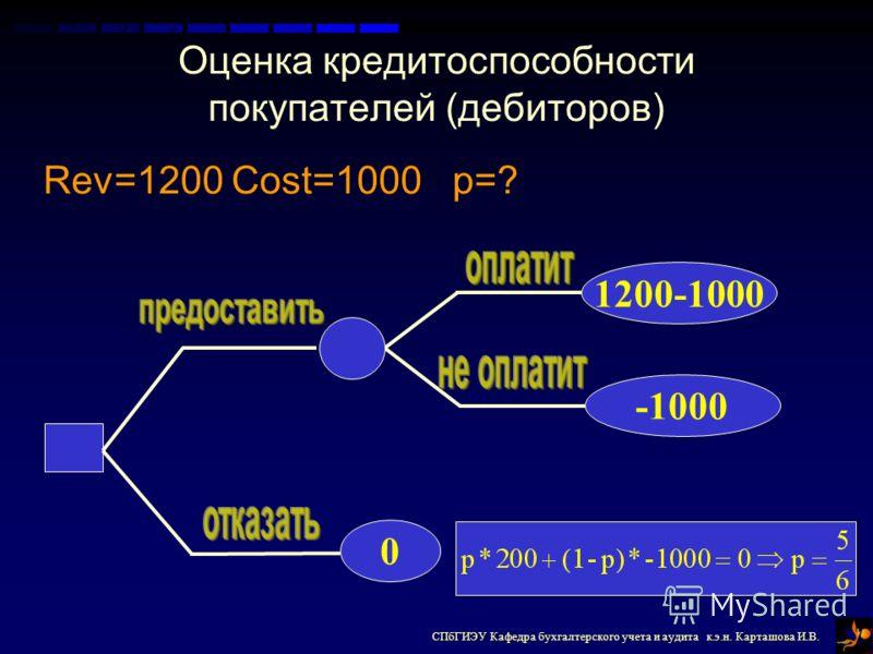 СПбГИЭУ Кафедра бухгалтерского учета и аудита к.э.н. Карташова И.В. Оценка кредитоспособности покупателей (дебиторов) 0 1200-1000 -1000 Rev=1200 Cost=1000 p=?