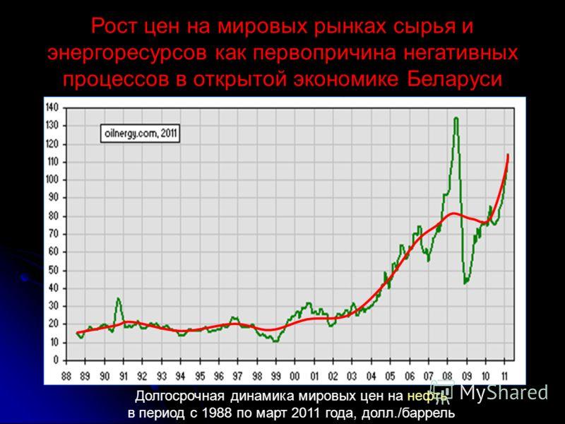 Долгосрочная динамика мировых цен на нефть в период с 1988 по март 2011 года, долл./баррель Рост цен на мировых рынках сырья и энергоресурсов как первопричина негативных процессов в открытой экономике Беларуси