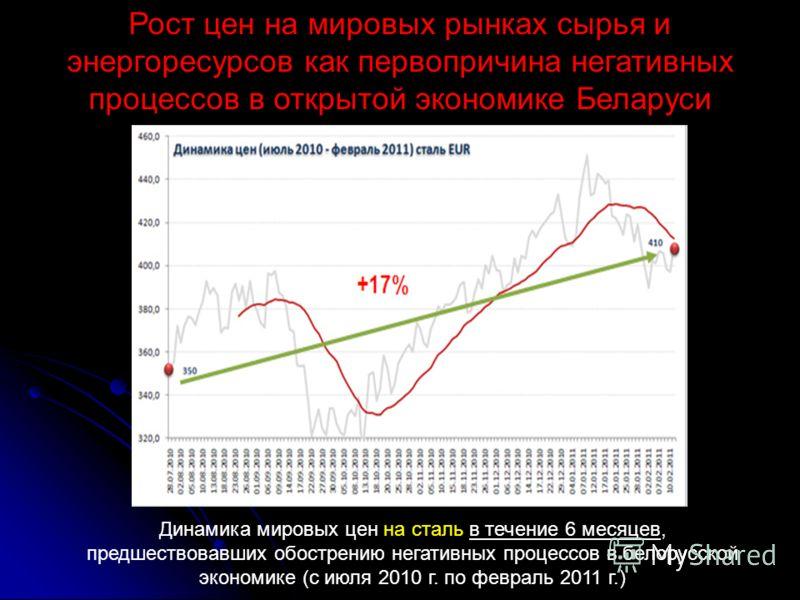 Рост цен на мировых рынках сырья и энергоресурсов как первопричина негативных процессов в открытой экономике Беларуси Динамика мировых цен на сталь в течение 6 месяцев, предшествовавших обострению негативных процессов в белорусской экономике (с июля