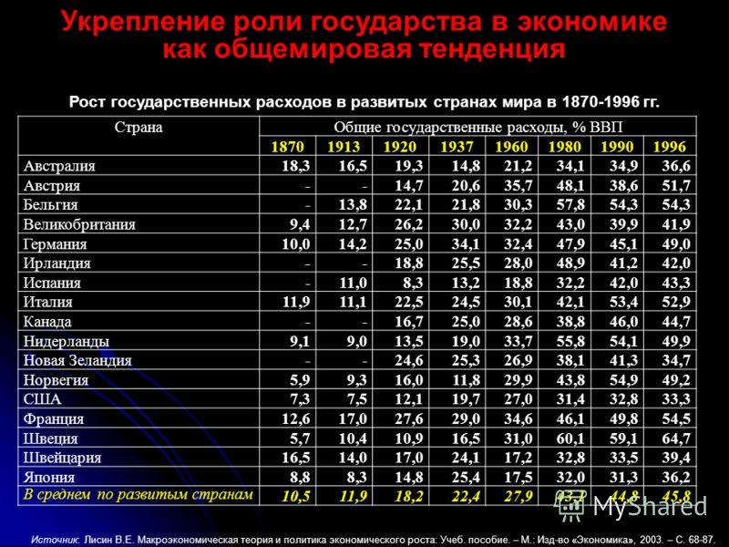 Укрепление роли государства в экономике как общемировая тенденция Страна Общие государственные расходы, % ВВП 18701913192019371960198019901996 Австралия18,316,519,314,821,234,134,936,6 Австрия--14,720,635,748,138,651,7 Бельгия-13,822,121,830,357,854,