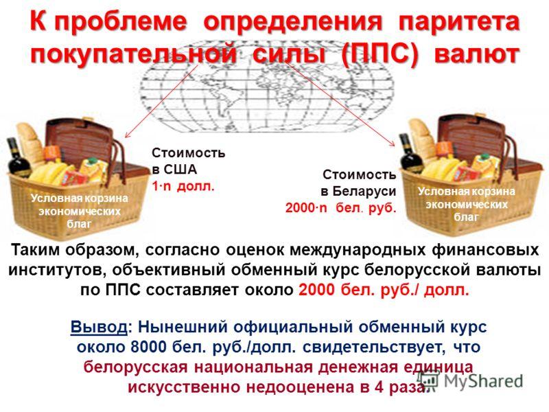Условная корзина экономических благ Стоимость в США 1n долл. Стоимость в Беларуси 2000n бел. руб. Таким образом, согласно оценок международных финансовых институтов, объективный обменный курс белорусской валюты по ППС составляет около 2000 бел. руб./