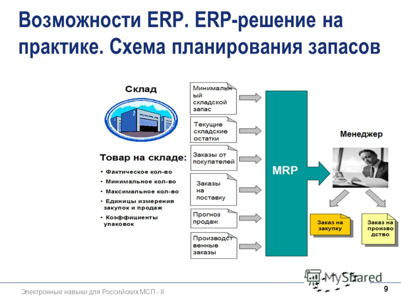 Электронные навыки для Российских МСП - II 9 Возможности ERP. ЕRP-решение на практике. Схема планирования запасов