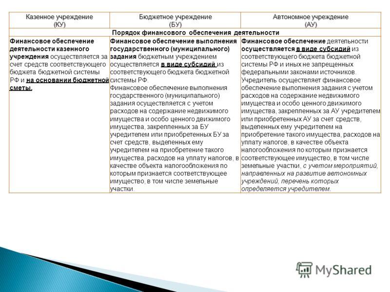 Казенное учреждение (КУ) Бюджетное учреждение (БУ) Автономное учреждение (АУ) Порядок финансового обеспечения деятельности Финансовое обеспечение деятельности казенного учреждения осуществляется за счет средств соответствующего бюджета бюджетной сист