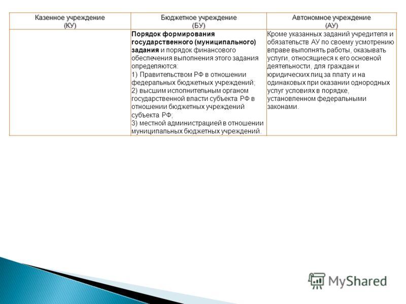 Казенное учреждение (КУ) Бюджетное учреждение (БУ) Автономное учреждение (АУ) Порядок формирования государственного (муниципального) задания и порядок финансового обеспечения выполнения этого задания определяются: 1) Правительством РФ в отношении фед