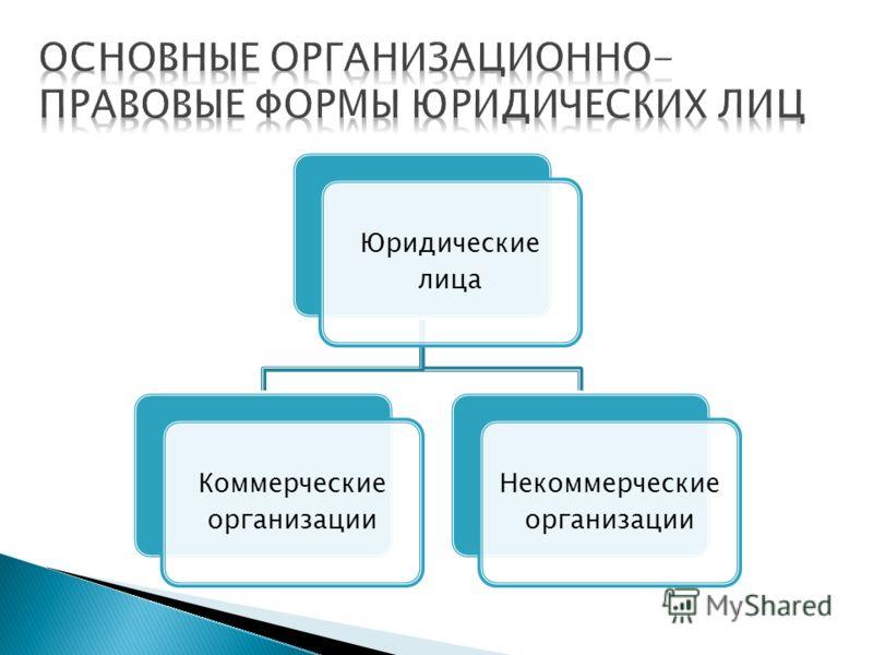 Юридические лица Коммерческие организации Некоммерческие организации