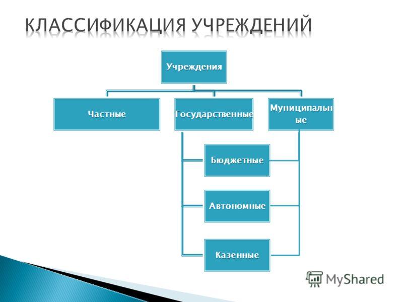 Учреждения ЧастныеГосударственные Бюджетные Автономные Казенные Муниципальн ые