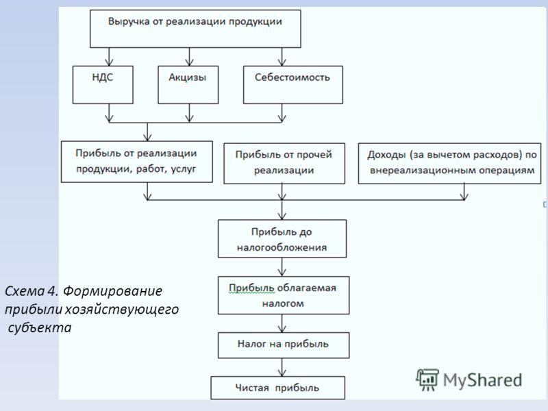 Схема 4. Формирование прибыли хозяйствующего субъекта