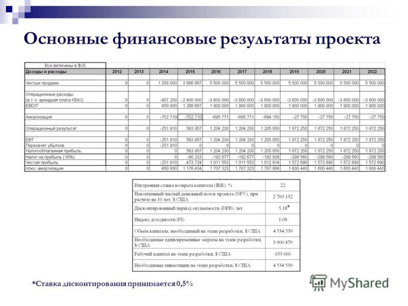 Основные финансовые результаты проекта *Ставка дисконтирования принимается 0,5% *