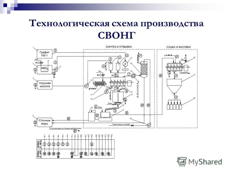 Технологическая схема производства СВОНГ