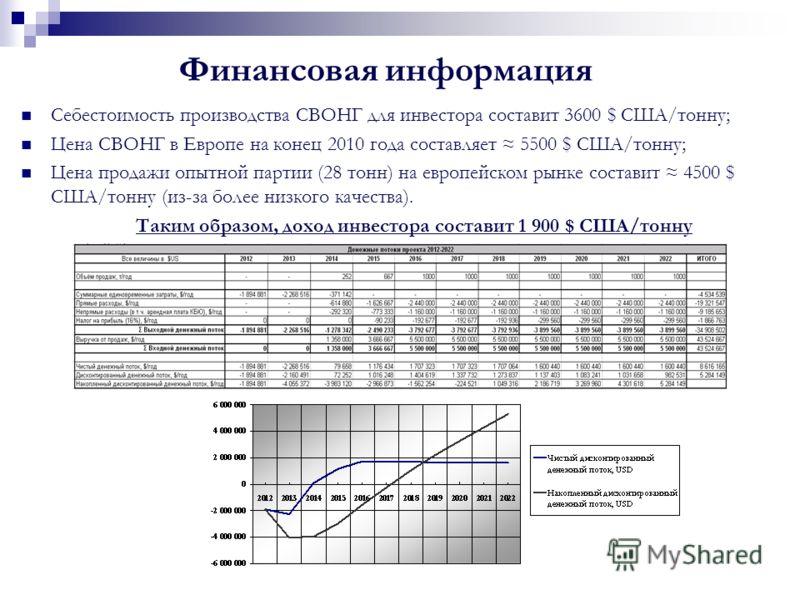 Финансовая информация Себестоимость производства СВОНГ для инвестора составит 3600 $ США/тонну; Цена СВОНГ в Европе на конец 2010 года составляет 5500 $ США/тонну; Цена продажи опытной партии (28 тонн) на европейском рынке составит 4500 $ США/тонну (