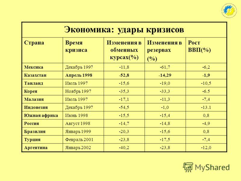 Монетарная и фискальная политика: приоритеты 1. Проведение эффективного режима обменного курса тенге, обеспечивающего конкурентоспособность товаропроизводителей, и рост объема инвестиций в основной капитал. 2. Поэтапное увеличение уровня монетизации