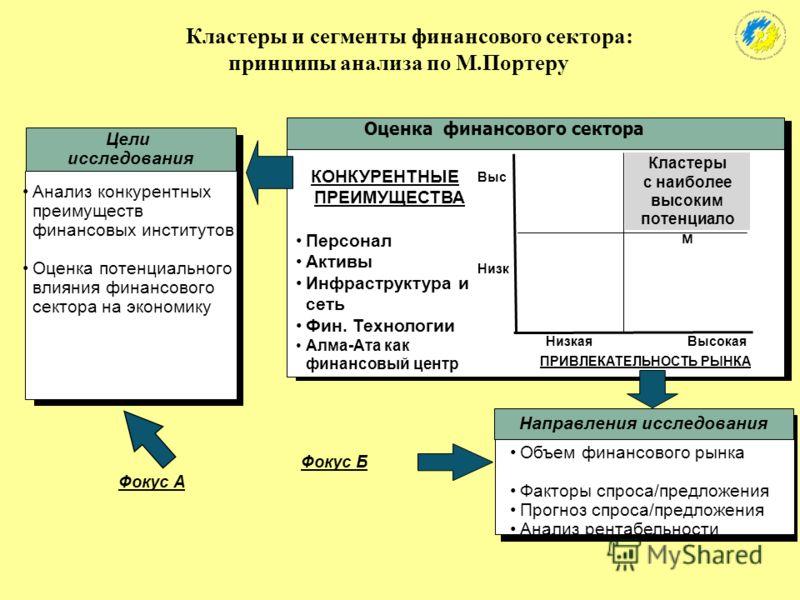 Финансовые институты Персонал. Менеджмент Активы Фин.технологии Факторы конкурентоспособности финансовых институтов