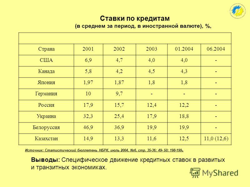 Банковский сектор:концентрация капитала (оценка Всемирного банка) п/пСтраныУровень концентрации, % 1Всего по 79 странам, в т.ч.:72 7Швеция89 4Греция79 6Нидерланды76 2Австралия65 3Бельгия64 5Казахстан62 Выводы: для банковского сектора Казахстана прису