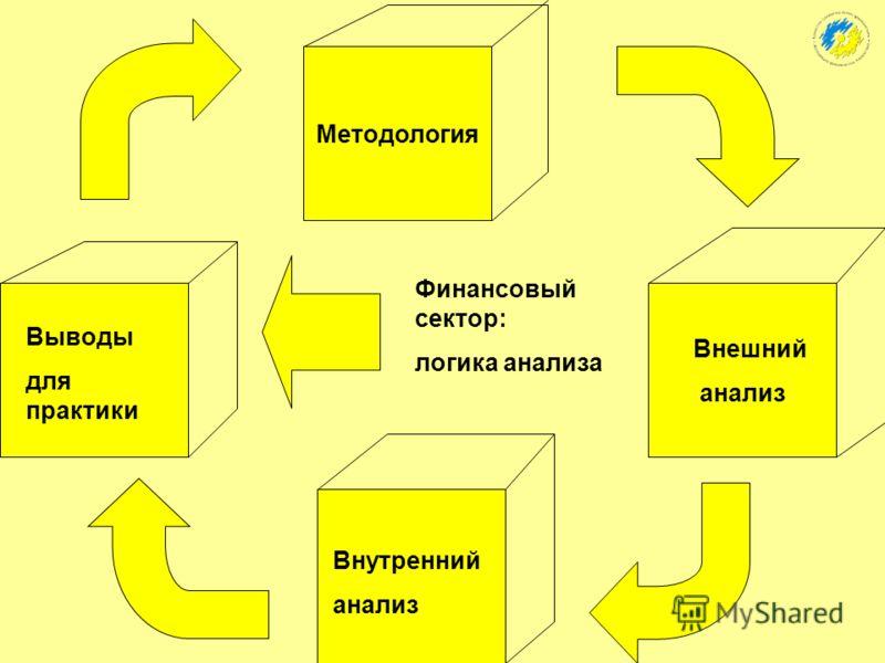 Структура выступления: Вводная часть: теоретический обзор Основная часть: 1. Внешний анализ 2. Внутренний анализ Заключительная часть: ключевые выводы