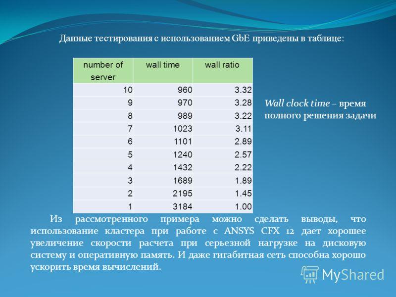 number of server wall timewall ratio 109603.32 99703.28 89893.22 710233.11 611012.89 512402.57 414322.22 316891.89 221951.45 131841.00 Данные тестирования с использованием GbE приведены в таблице: Wall clock time – время полного решения задачи Из рас