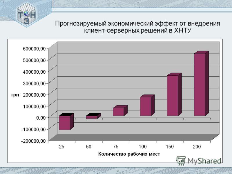 Прогнозируемый экономический эффект от внедрения клиент-серверных решений в ХНТУ